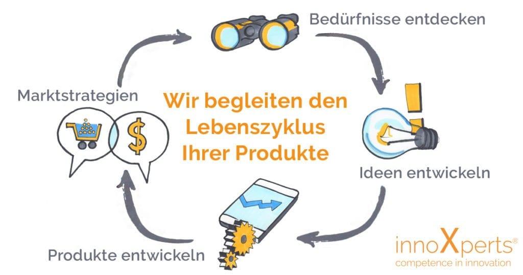 Begleitung Produktlebenszyklus durch innoXperts