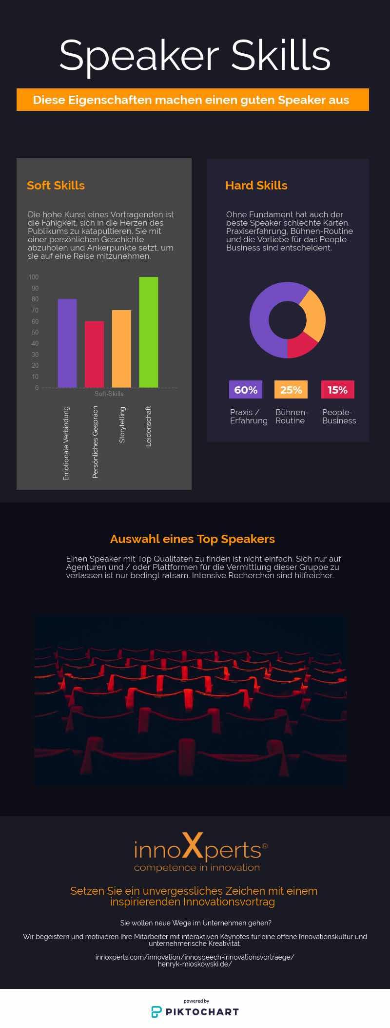 Speaker Skills und Ratschläge zum Finden eines Top Speakers