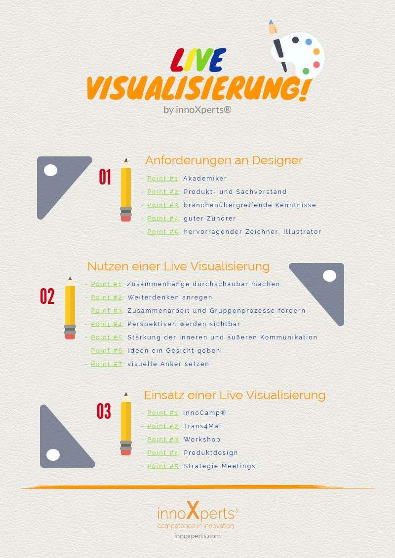 Key facts zur Live Visualisierung