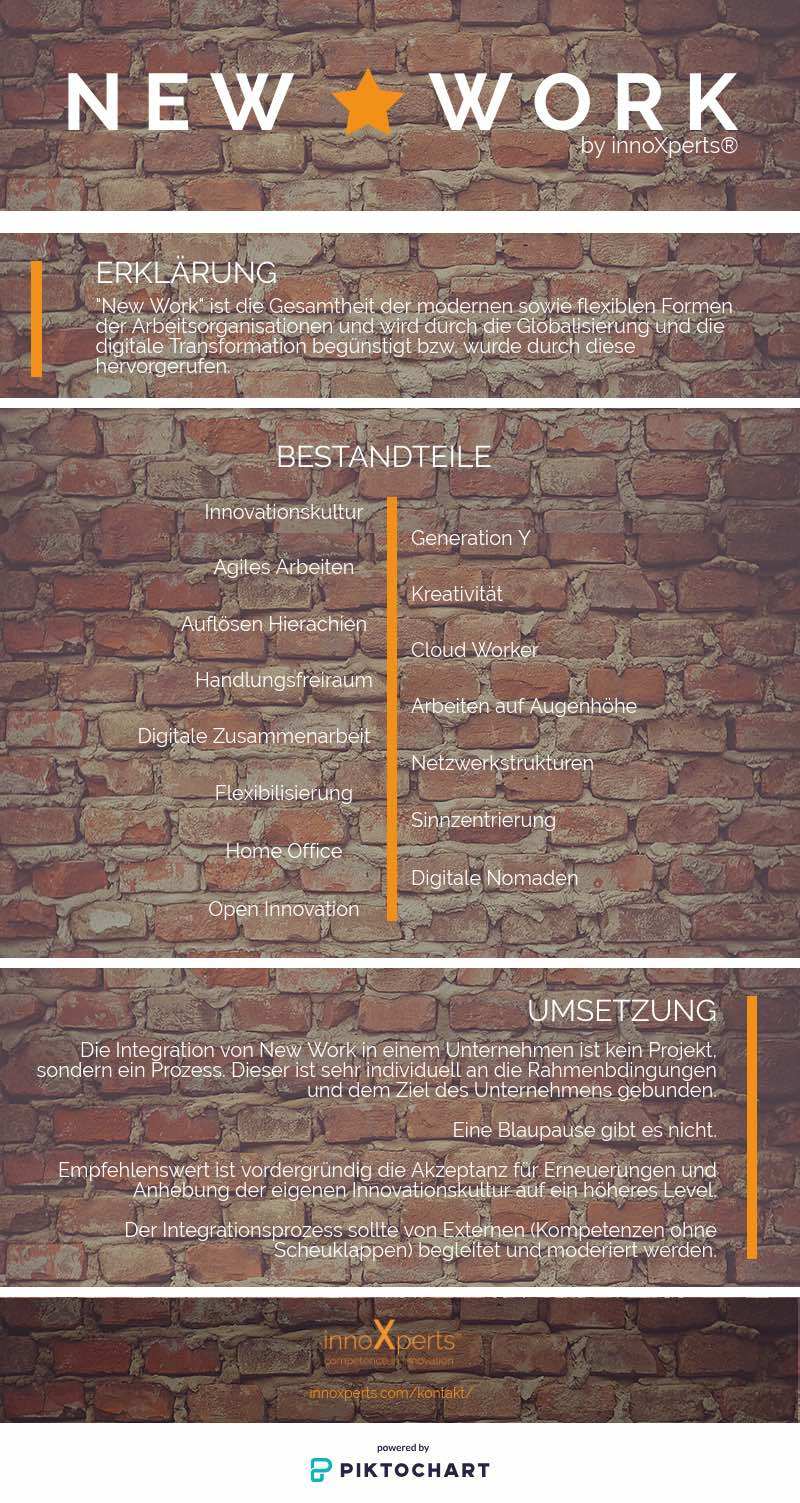 New Work - Infografik über Definition, Bestandteile und Umsetzung