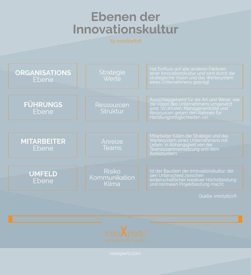 Die 4 Ebenen der Innovationskultur