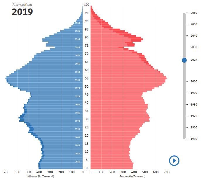 Best Ager in der bundesdeutschen Statistik